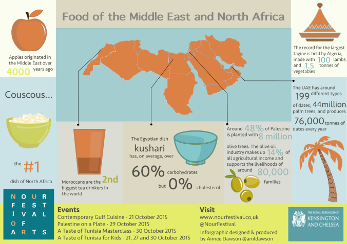 infographic of Middle East and North African food for Nour Festival